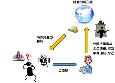 国際相続・海外資産承継サポートのサービスイメージ